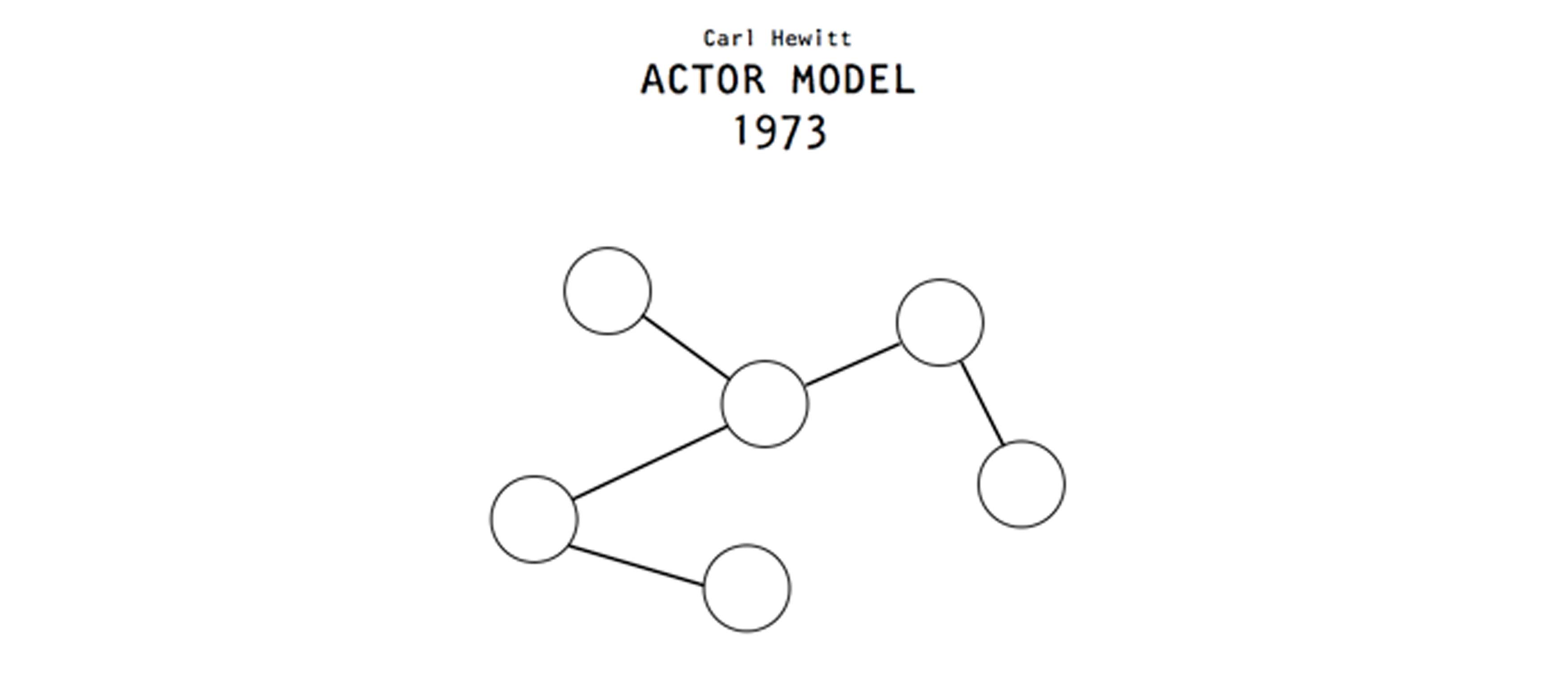 Actor model by Carl Hewitt, 1973. Image from http://worrydream.com/dbx/