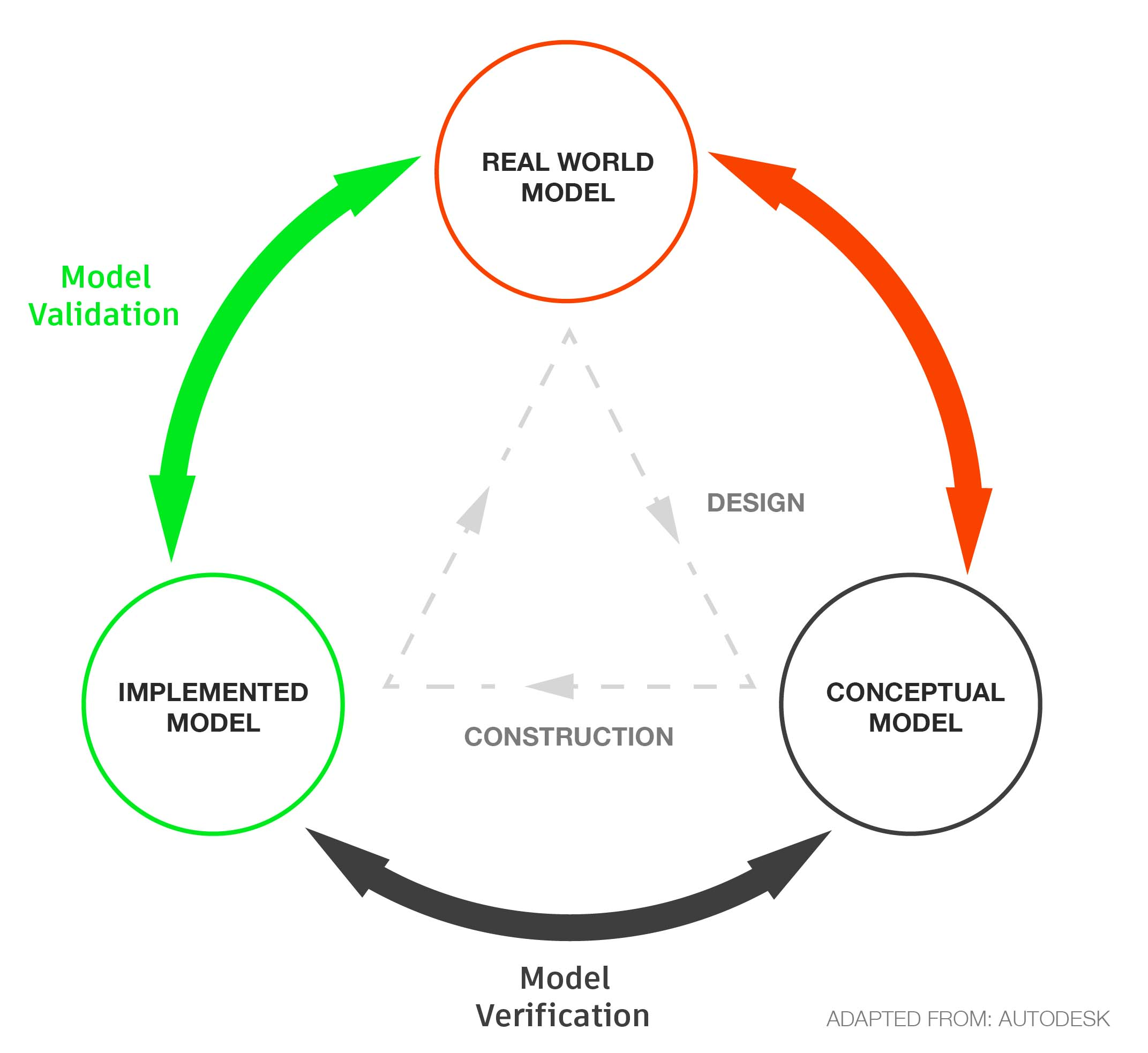 A flow diagram of modeling real-world systems. Image adapted from AutoDesk