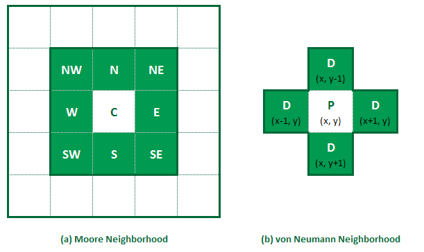 Example of spatial environment. Image from https://www.raywenderlich.com